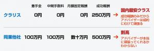 着手金、中間手数料、月額固定報酬が0円