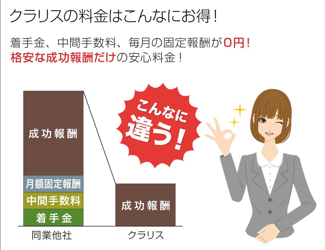 クラリスの料金はこんなにお得。着手金0円、中間手数料0円、毎月の固定報酬0円、格安な成功報酬だけの安心料金。