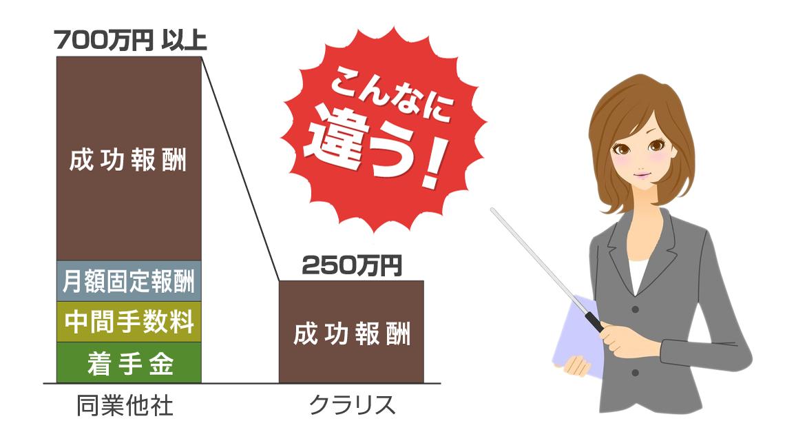 取引価格が 2,500万円超〜5,000万円以下の場合の料金グラフ。同業他社は700万円以上。クラリスなら250万円。こんなに違う!