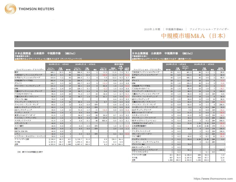 中規模市場M&Aファイナンシャルアドバイザリーレビューの3ページ目