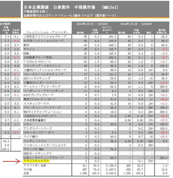 中規模市場M&Aファイナンシャルアドバイザリーレビューの3ページ目 右の表